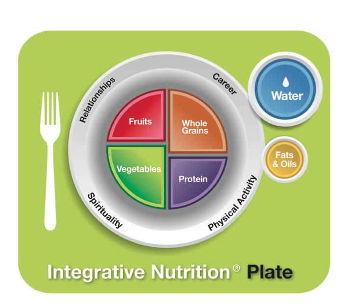 IIN Nutrition Plate